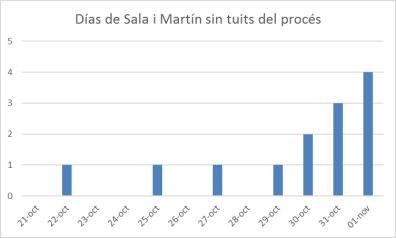 sala-i-martin-ausencia