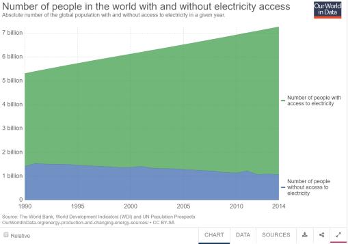 acceso-electricidad-mundo