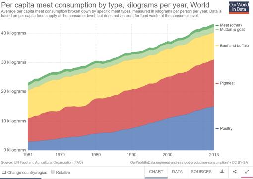 carne-per-capita-mundo