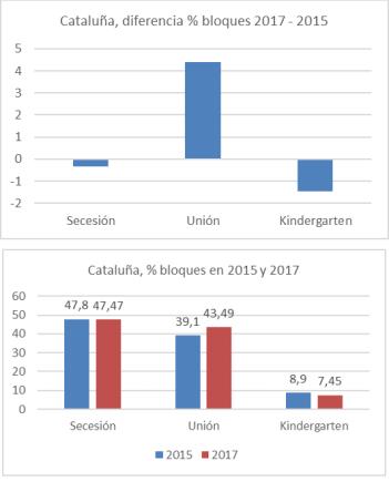 catalunha-elecciones-2017