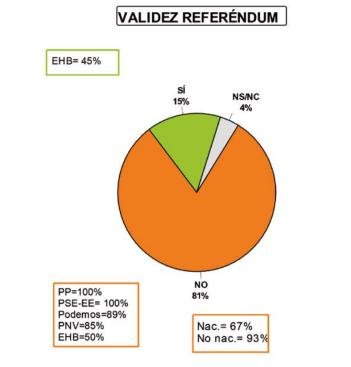 euskobarometro-validez-butifarrendum