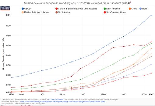 indice-desarrollo-humano