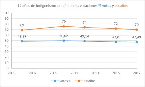 indigenismo-catalan-votos