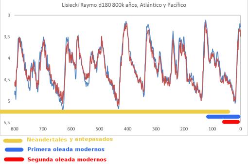 neandertales-y modernos-clima-800k