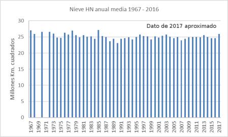 nieve-hn-1967-2017-barras