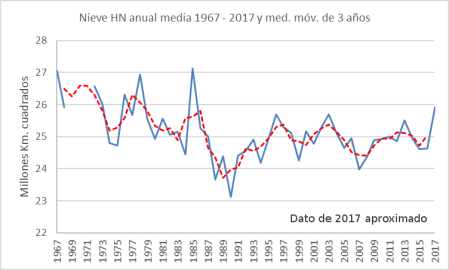 nieve-hn-1967-2017