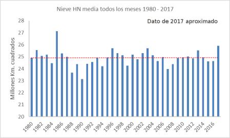 nieve-hn-1980-2017