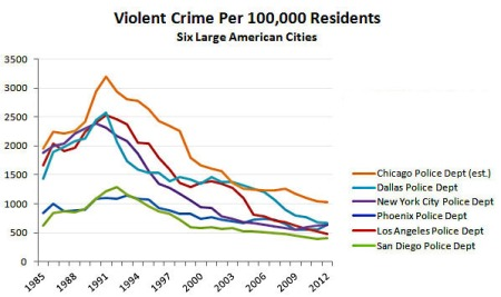 crimen-ciudades-usa