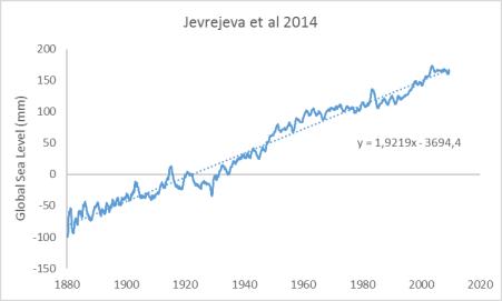 jevrejeva-2014-trend-line