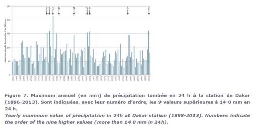 lluvia-maximos-diarios-en-dakar-1896-2013