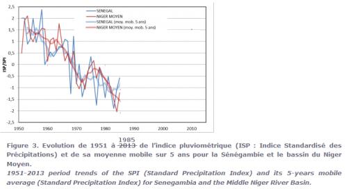 lluvias senegal 1.950-1985