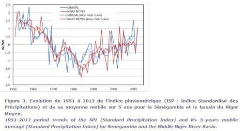 lluvias senegal 1.950-2010