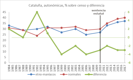 autonomicas-catalanas