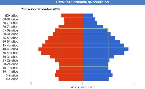 piramide-población-catalunha