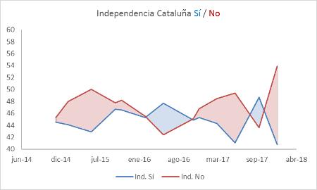 secesion-de-catalunha-ceo-2018