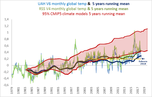 temperatura-global-satelites-febrero-2018-pausa