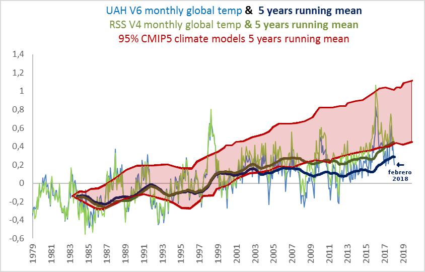 temperatura-global-satelites-febrero-2018