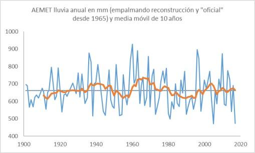 lluvia-espanha-desde-1900