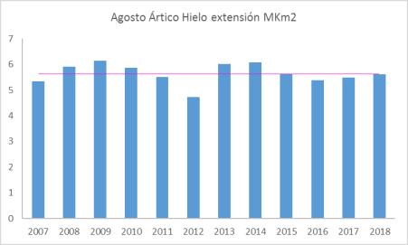 agosto-hielo-artico-desde-2007