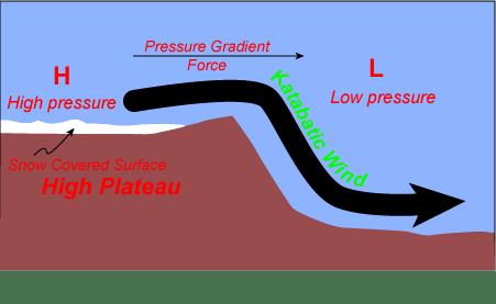 luis-catabatico