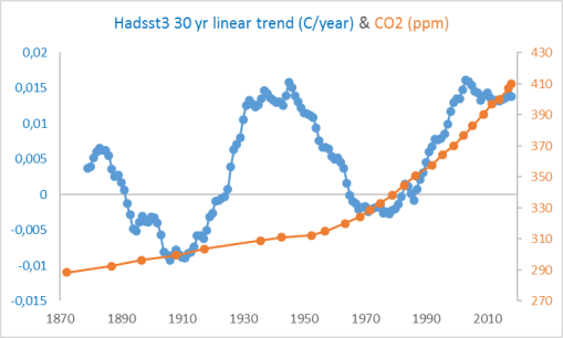 30-yr-linear-trends-Hadsst3-and-co2