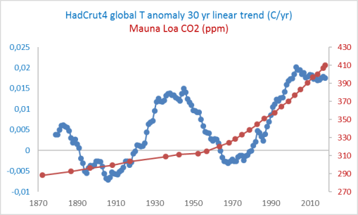 30-yr-linear-trends-hadcrut4-y-co2