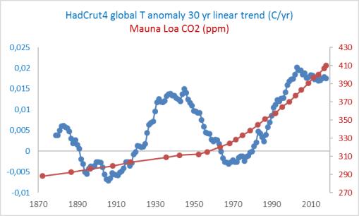 30-yr-linear-trends-hadcrut4-y-co2