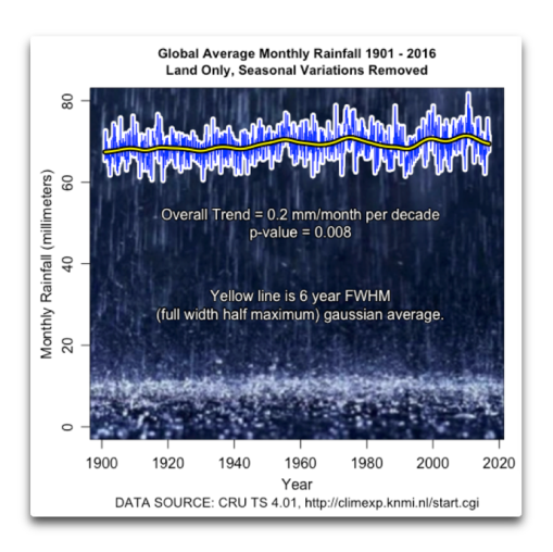 Global-average-monthly-rainfall-willis-eschenbach