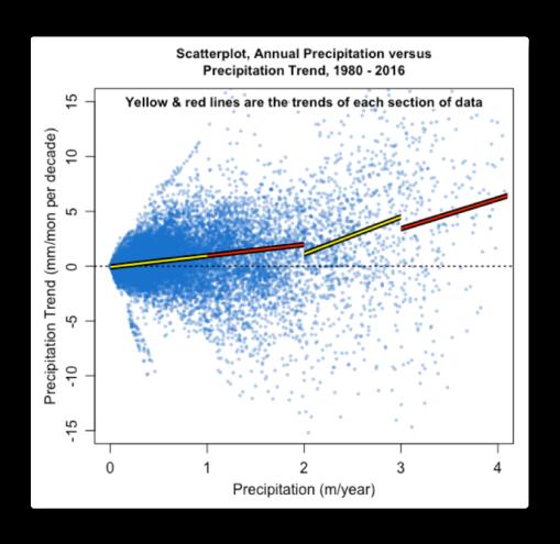 scatterplot-precip-versus-trends-1980-2016-willis-eschenbach