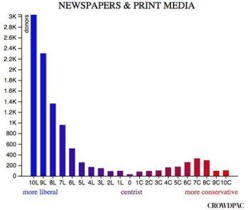 sesgo-politico-periodismo
