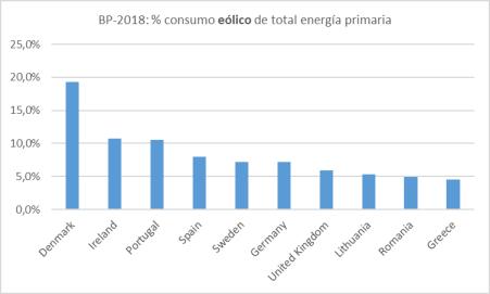 energia-eolica-diez-primeros-paises