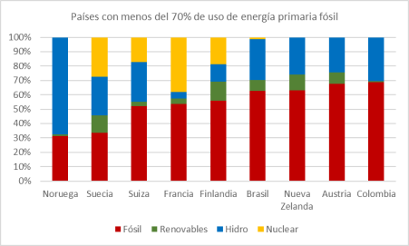 energia-fosil-menores