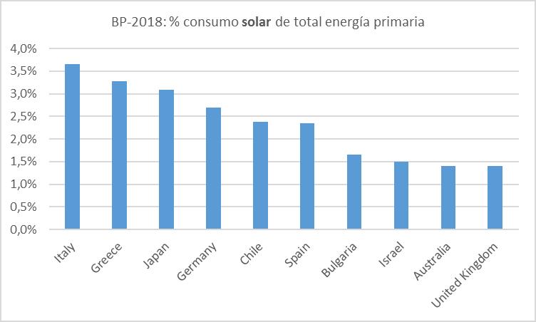 energia-solar-diez-primeros-paises