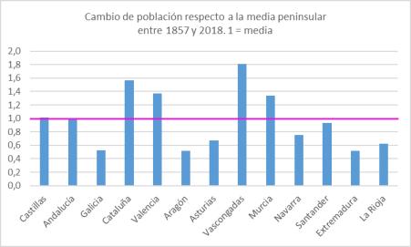 poblacion-desde-1857-regiones