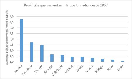 provincias-que-aumentan-mas