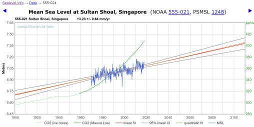singapur-subida-nivel-del-mar