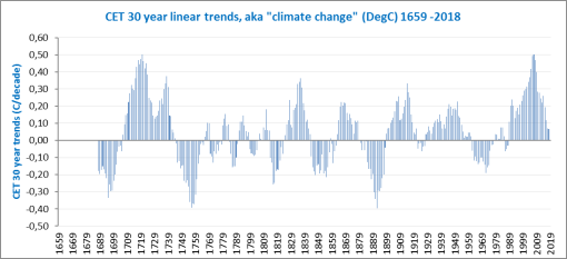 cet-30year-trends