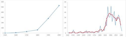 extincion-de-especies-comparando-graficos