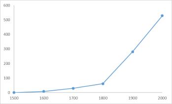 extincion-especies-grafico-alarmista