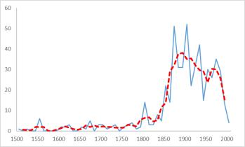 extincion-especies-grafico-no-alarmista