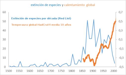 extinciones-y-calentamiento