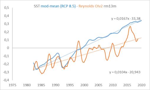 modelos-y-reynolds-sst