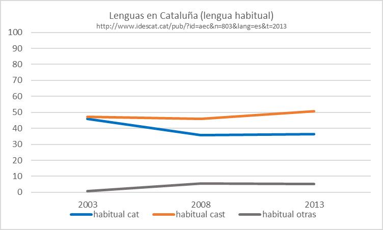 lenguas-catalunha
