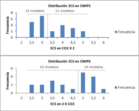 ecs-cmip5-y-cmip6-distr-medianas