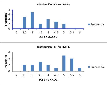 ecs-cmip5-y-cmip6-distr