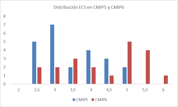 ecs-cmip5-y-cmip6-juntos
