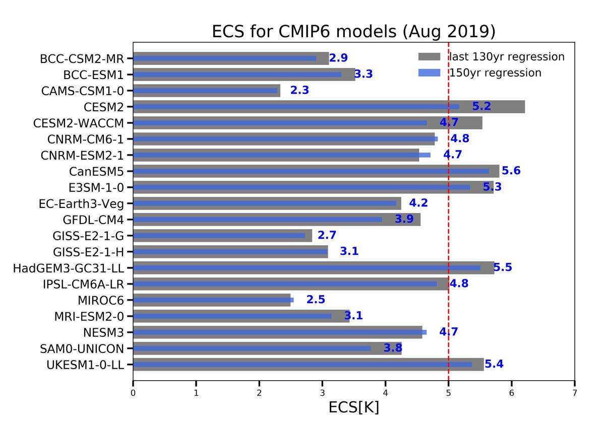 ecs-cmip6