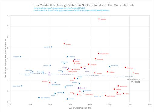 homicidios-armas-eeuu-estados