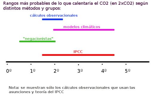 negacionistas-e-ipcc