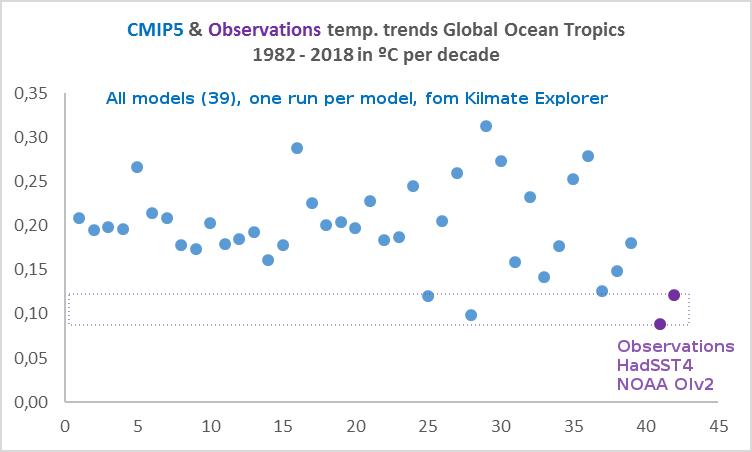 observaciones-y-modelos-mar-tropicos